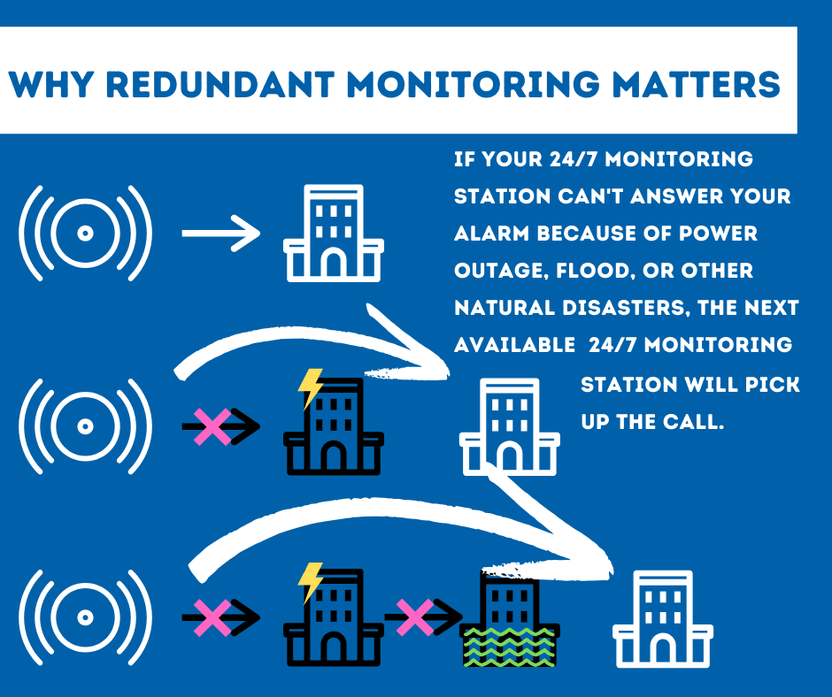 Security System Monitoring Wilmington